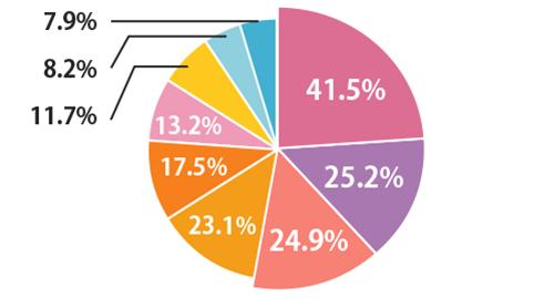 友人・知人の紹介41.5% 婚活アプリ25.2% 婚活パーティー24.9% 婚活サイト23.1% 会社関係17.5% 街コン13.2% 結婚相談所11.7% その他8.2% 習い事・趣味・サークル7.9%